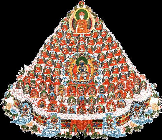 Tibetan Buddhism Lineage